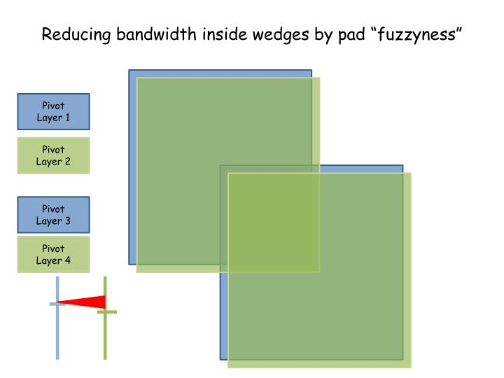 Reducing bandwidth inside wedges by pad