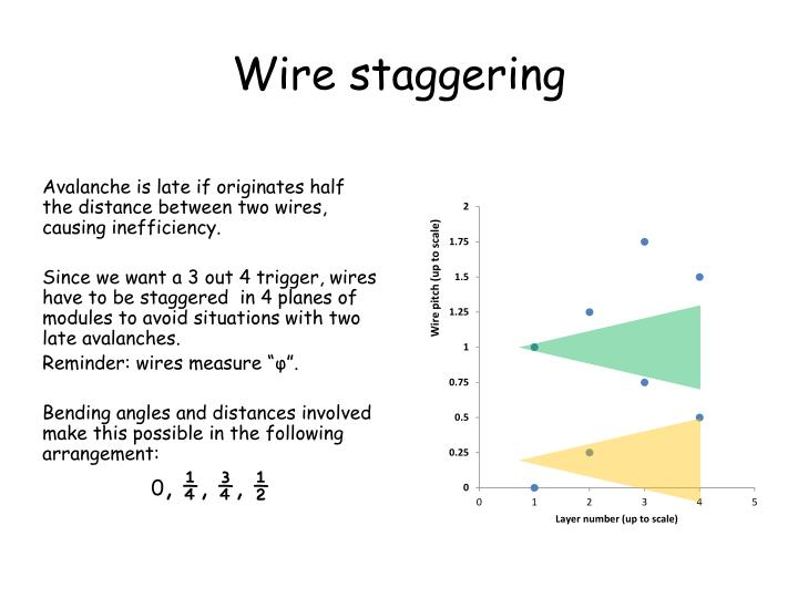Wire staggering