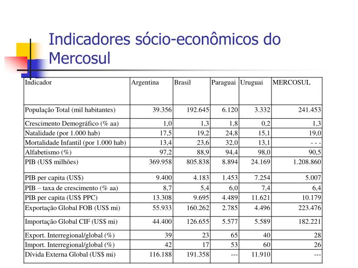 Indicadores sócio-econômicos do Mercosul