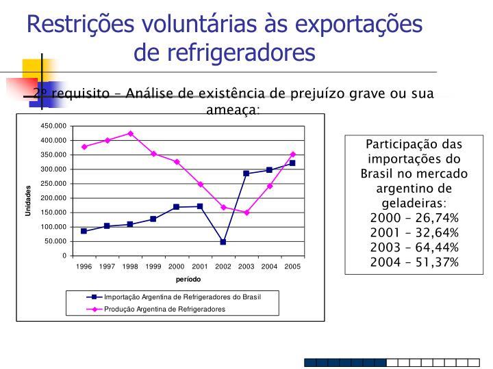 Restrições voluntárias às exportações de refrigeradores