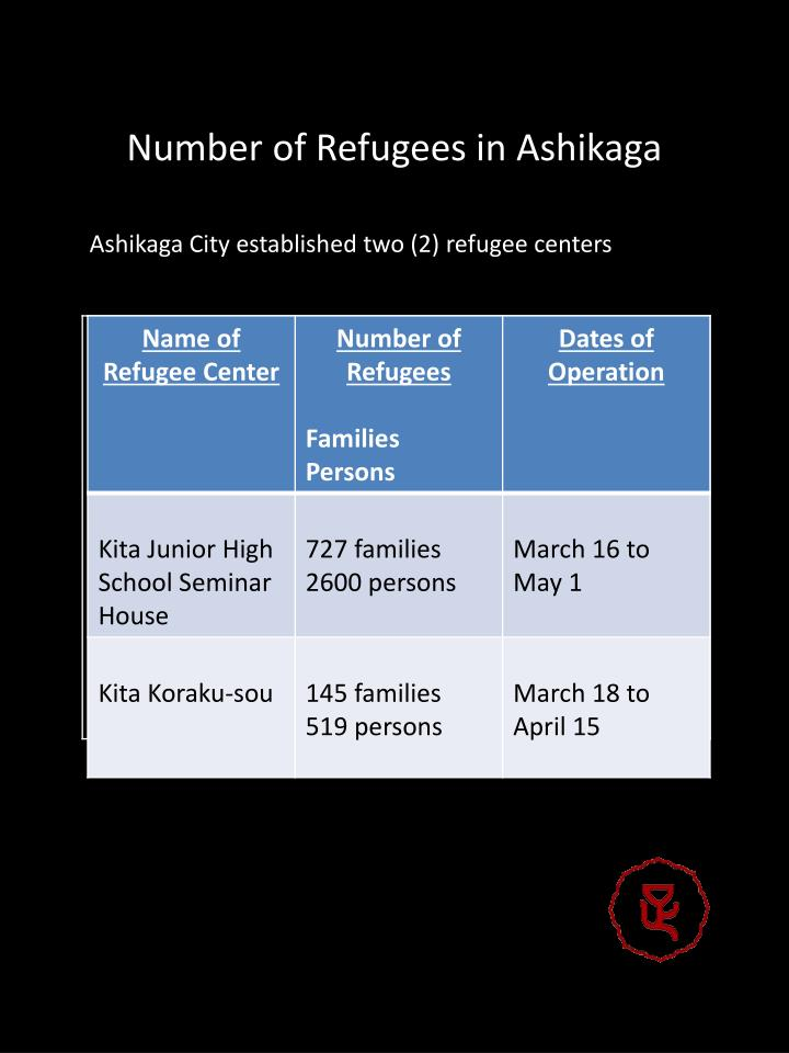 Number of Refugees in Ashikaga