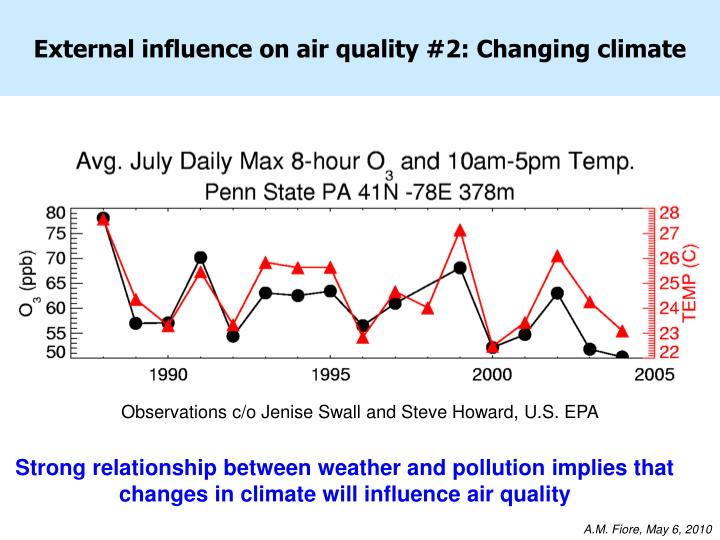External influence on air quality #2: Changing climate