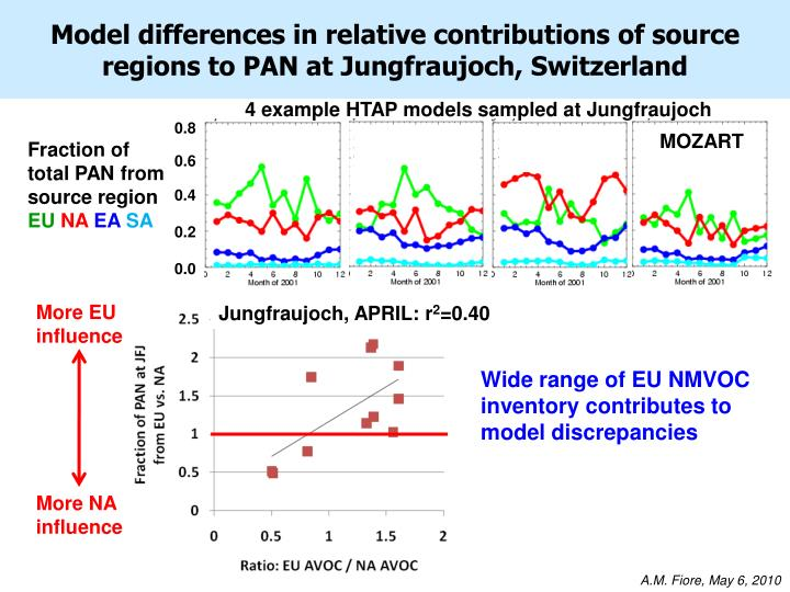 Model differences in relative contributions of source regions to PAN at