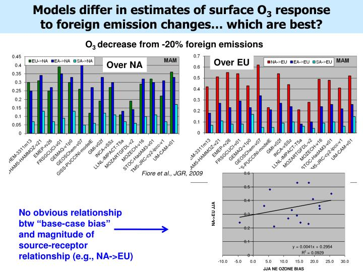 Models differ in estimates of surface O