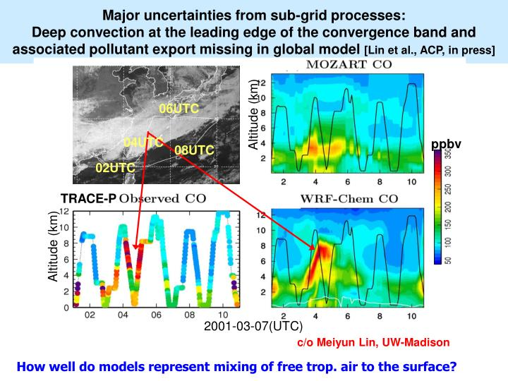 Major uncertainties from sub-grid processes: