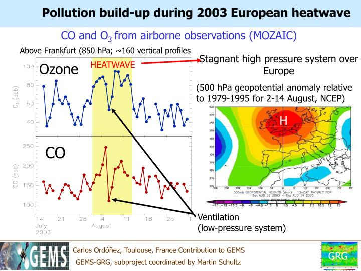 Pollution build-up during 2003 European