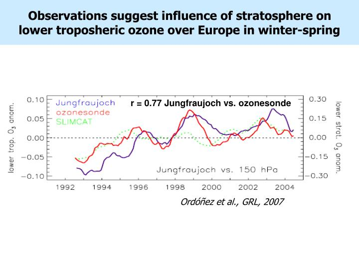 Observations suggest influence of stratosphere on