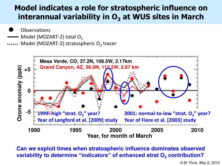 Model indicates a role for stratospheric influence on