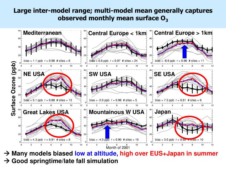 Large inter-model range; multi-model mean generally captures observed monthly mean surface O