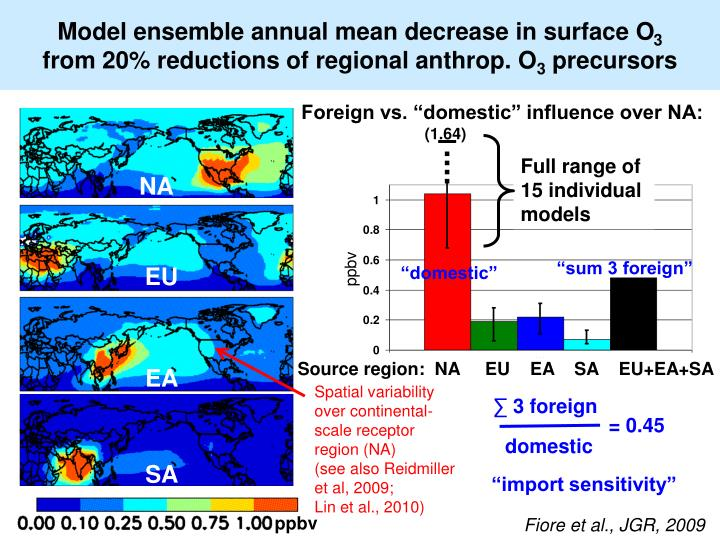 Model ensemble annual mean decrease in surface O