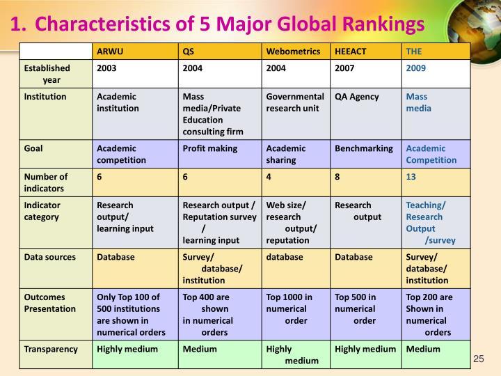 1.Characteristics of 5 Major Global Rankings