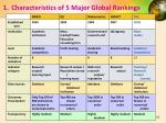 1 characteristics of 5 major global rankings