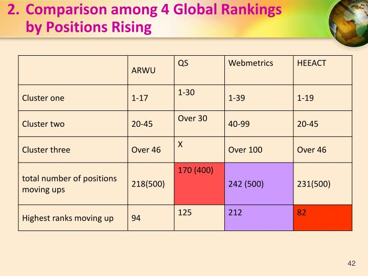 2.Comparison among 4 Global Rankings
