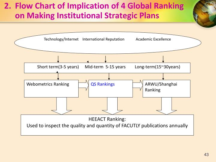 2.Flow Chart of Implication of 4 Global Ranking on Making Institutional Strategic Plans