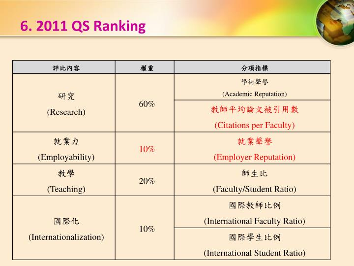 6. 2011 QS Ranking