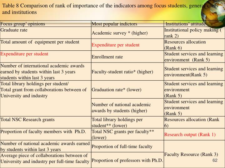 Table 8 Comparison of rank of importance of the indicators among focus students, general users and institutions