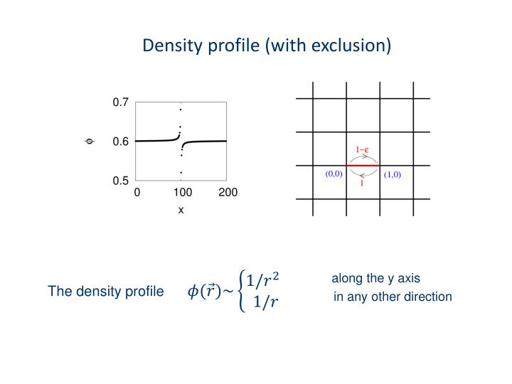 Density profile (with exclusion)