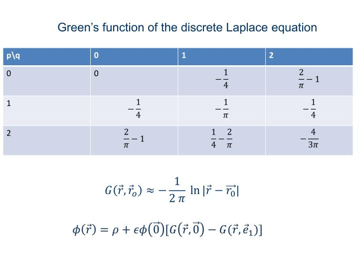 Green's function of the discrete Laplace equation