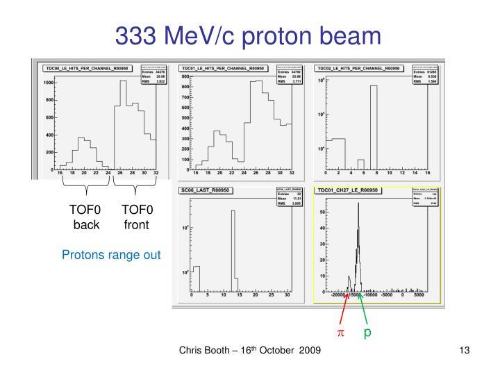 333 MeV/c proton beam