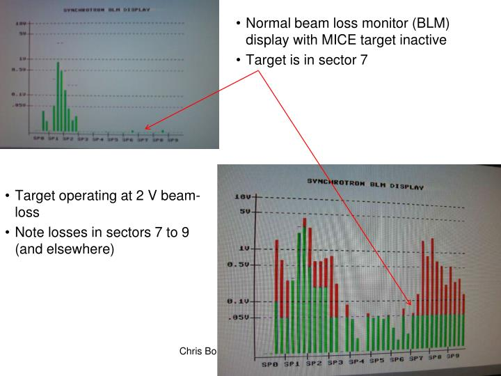 Normal beam loss monitor (BLM) display with MICE target inactive