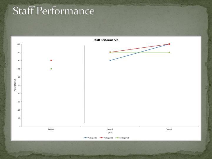 Staff Performance