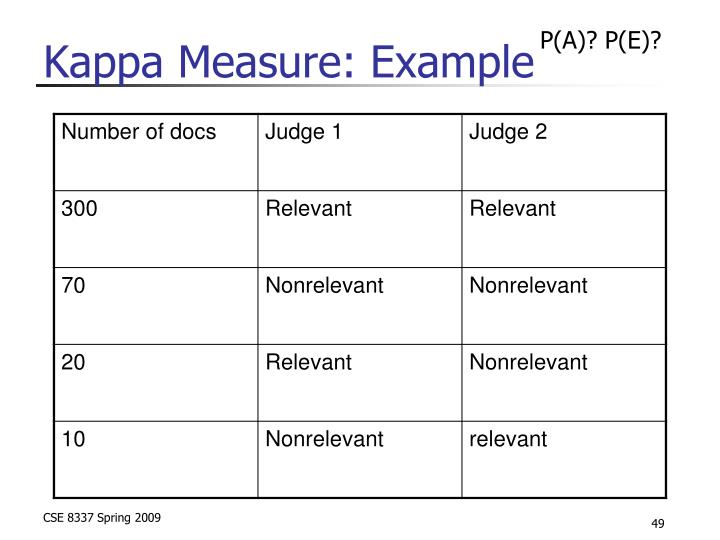 Kappa Measure: Example