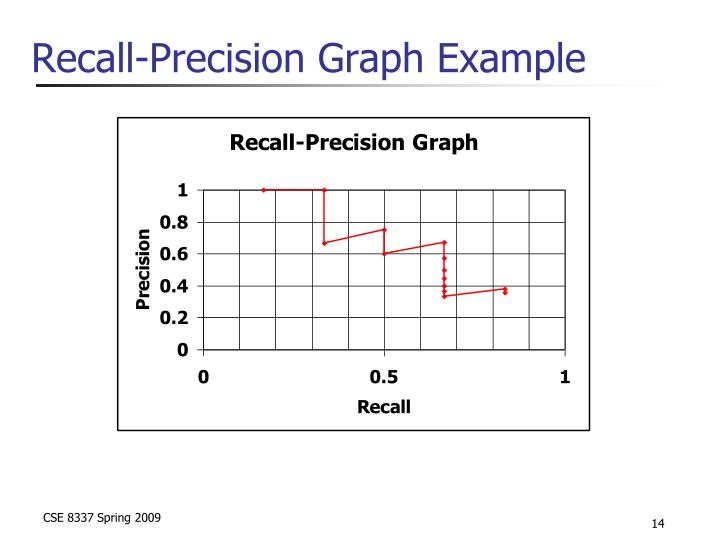 Recall-Precision Graph Example