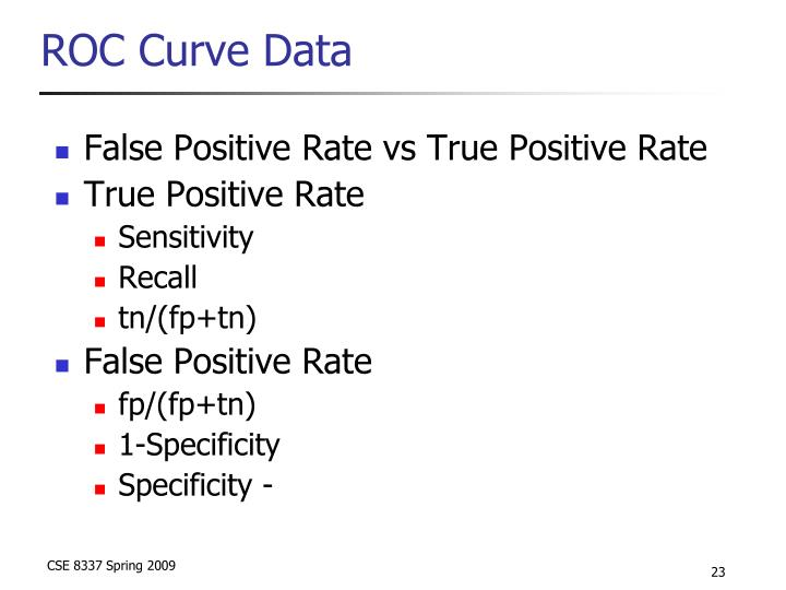 ROC Curve Data
