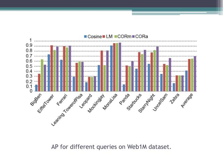 AP for different queries on Web1M dataset.