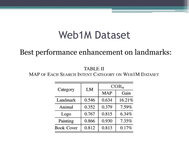 Web1M Dataset