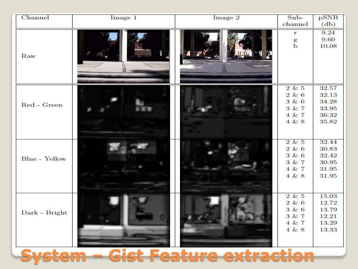 Biological Vision Localization System – Gist Feature extraction