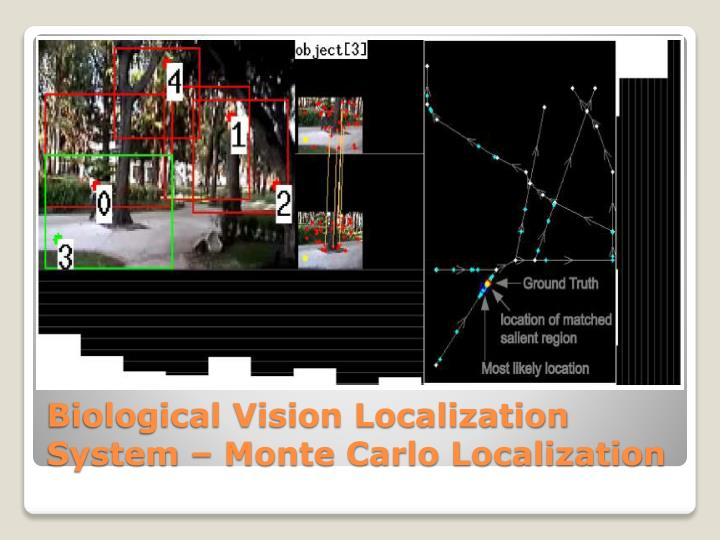 Biological Vision Localization System – Monte Carlo Localization