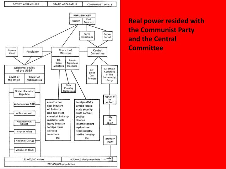 Real power resided with the Communist Party and the Central Committee