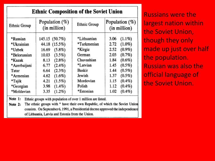 Russians were the largest nation within the Soviet Union, though they only made up just over half the population. Russian was also the official language of the Soviet Union.