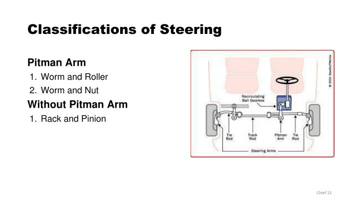 Classifications of Steering