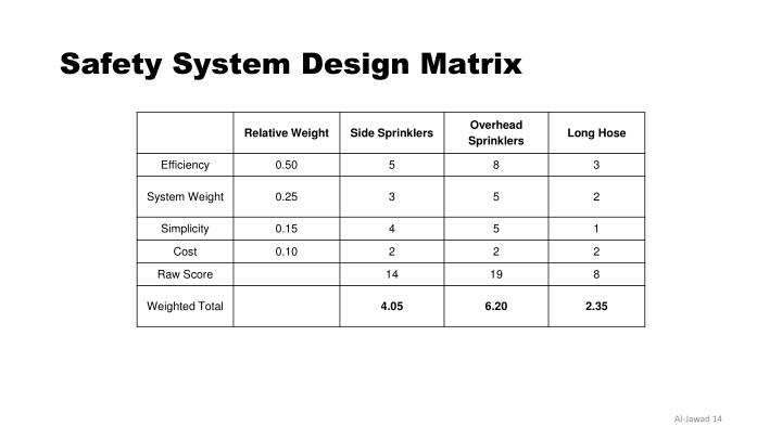 Safety System Design Matrix