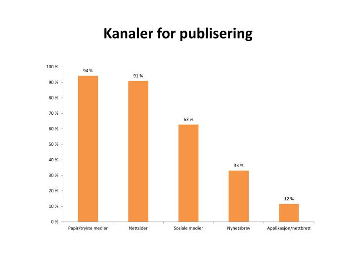 Kanaler for publisering