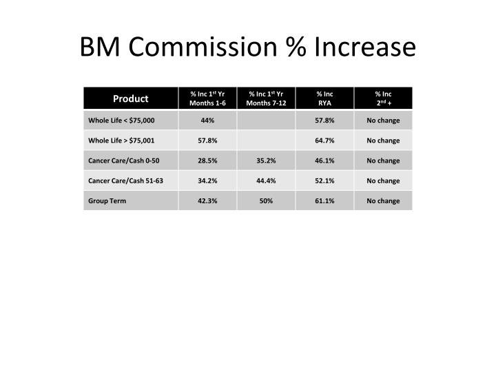 BM Commission % Increase