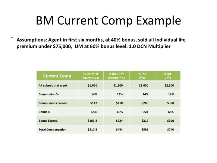 BM Current Comp Example