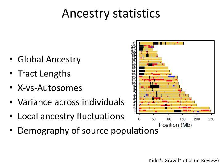 Ancestry statistics