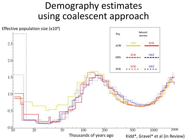 Demography estimates