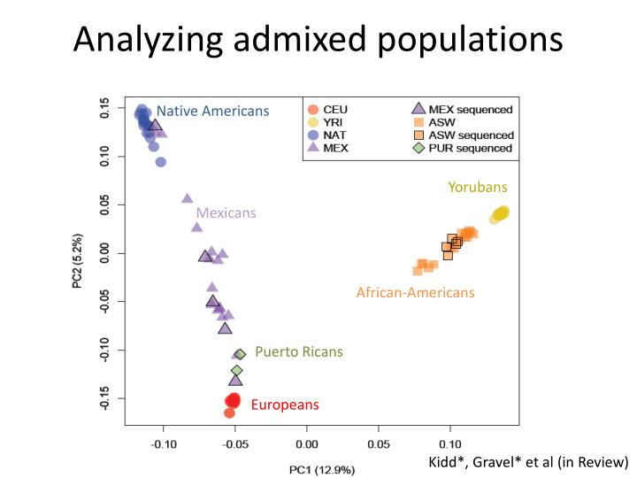 Analyzing admixed populations