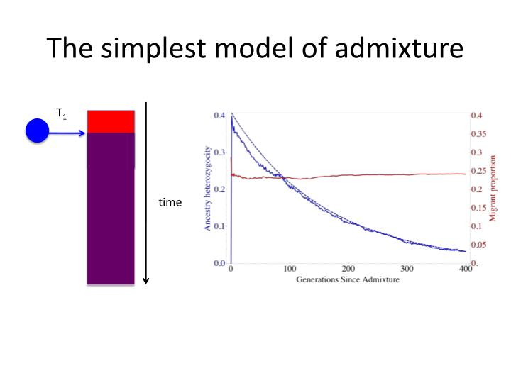 The simplest model of admixture