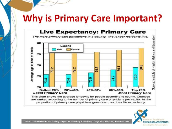 Why is Primary Care Important?