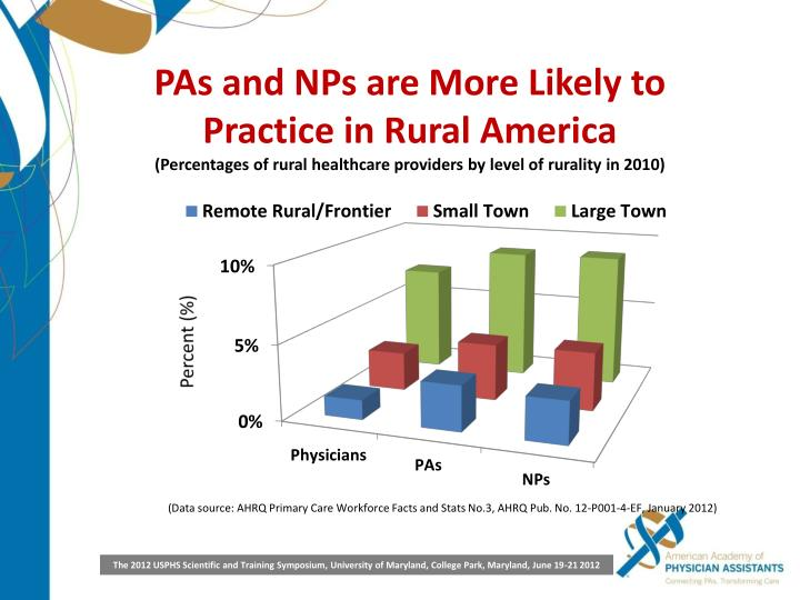 PAs and NPs are More Likely to Practice in Rural America