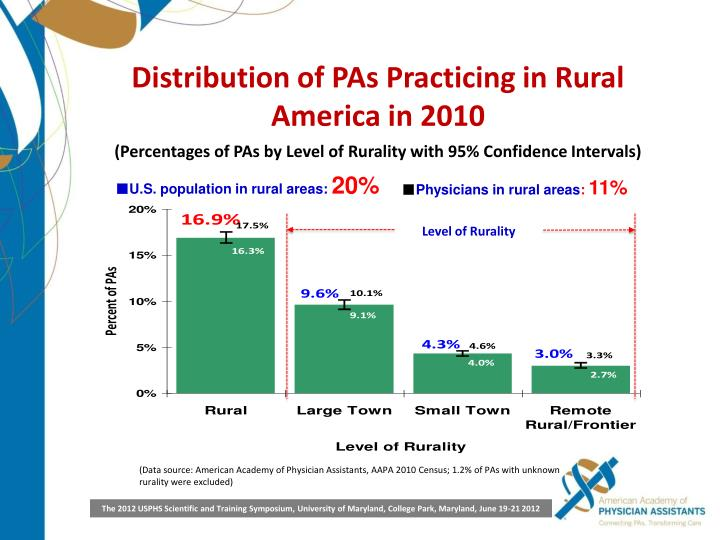 Distribution of PAs Practicing in Rural America in 2010