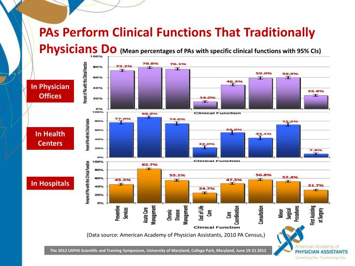 PAs Perform Clinical Functions That Traditionally Physicians Do