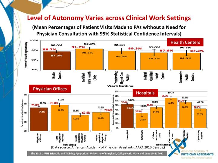 Level of Autonomy Varies across Clinical Work Settings