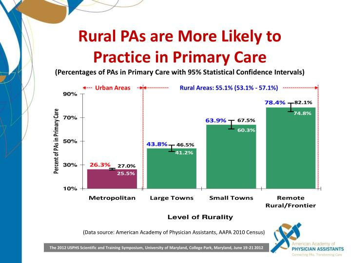 Rural PAs are More Likely to Practice in Primary Care