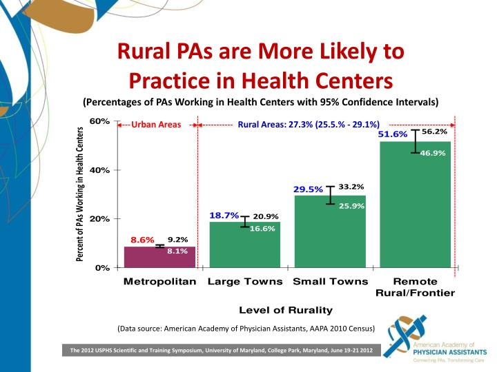 Rural PAs are More Likely to